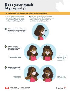 Does Your Face Mask Fit Properly - Poster