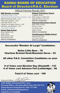 Election Results for Kainai Board of Education - Board Of Directors/P.A.C. Election - (October 21, 2021)